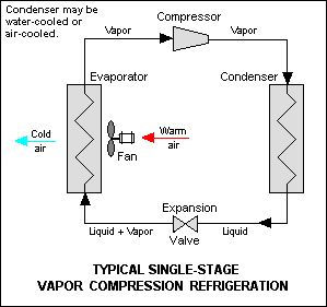 Picture Of Diagram Of A Vapor Compression Refrigeration System